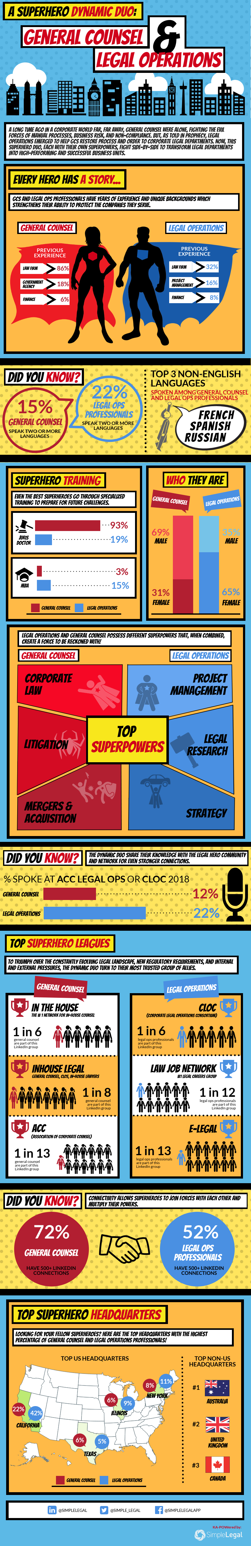 Infographic Dynamic Duo